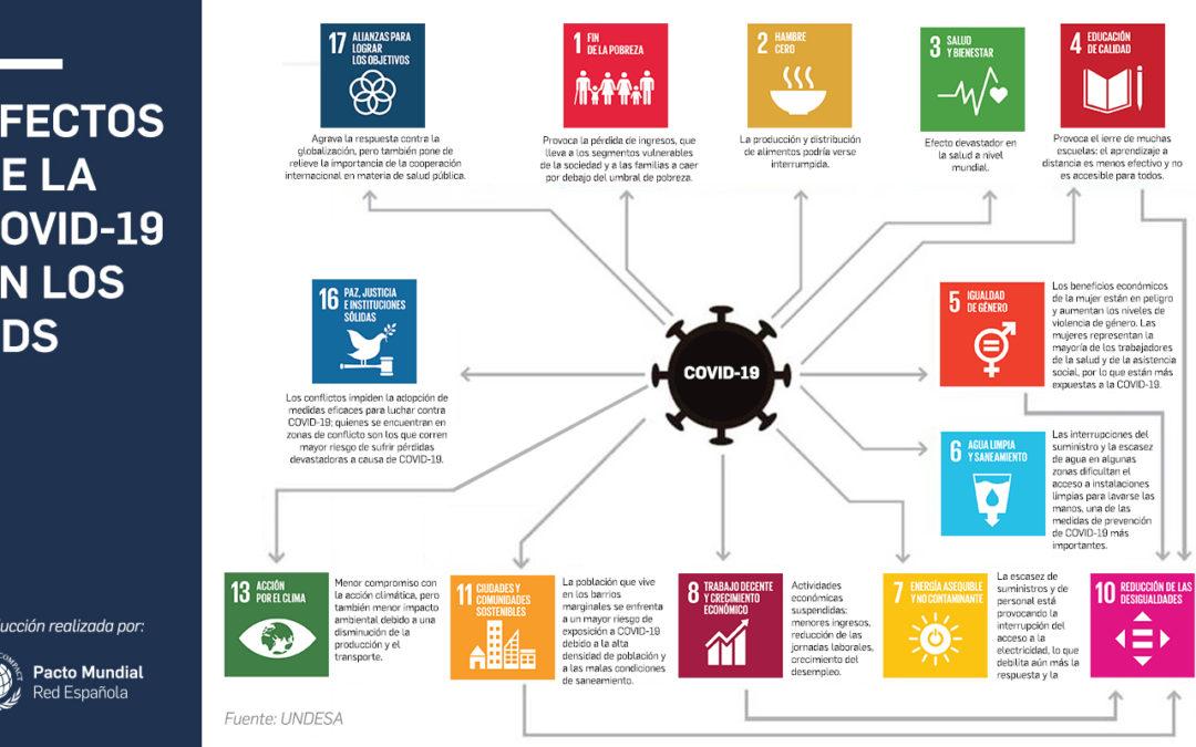 Efectos del COVID19 en la Agenda 2030
